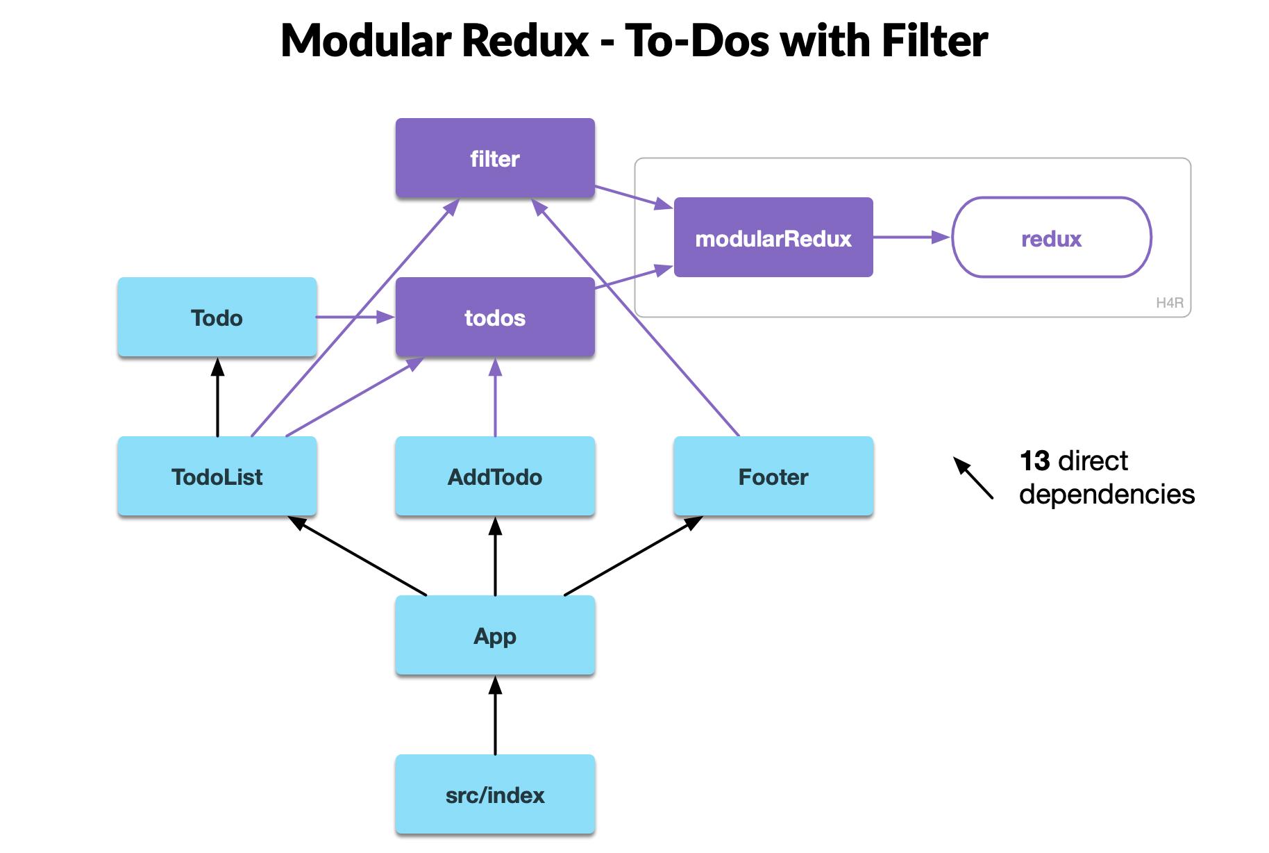 modular redux intermediate tutorial modular redux