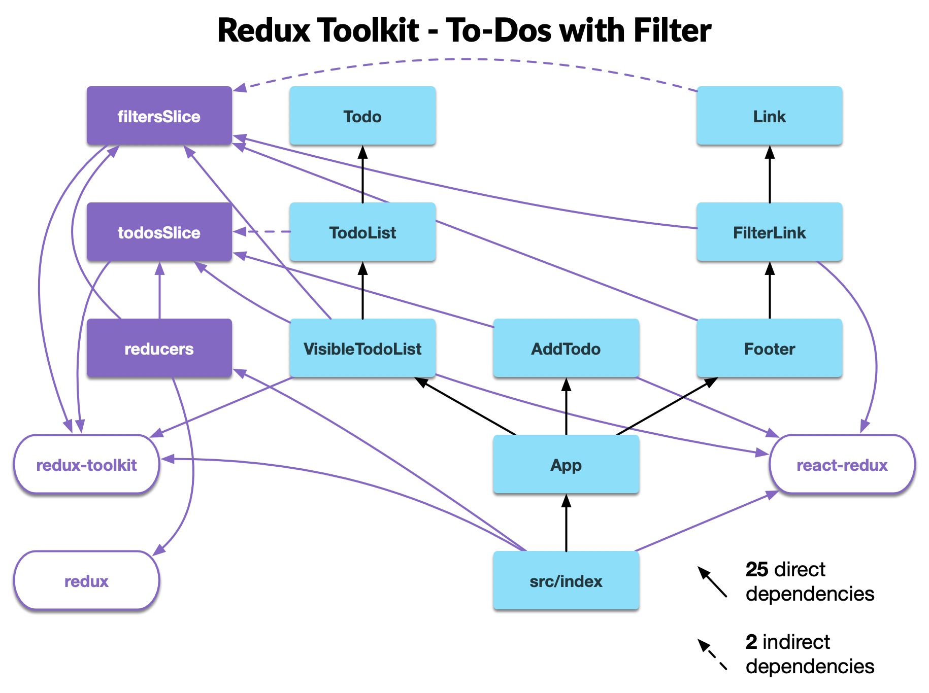 modular redux intermediate tutorial reduxtoolkit