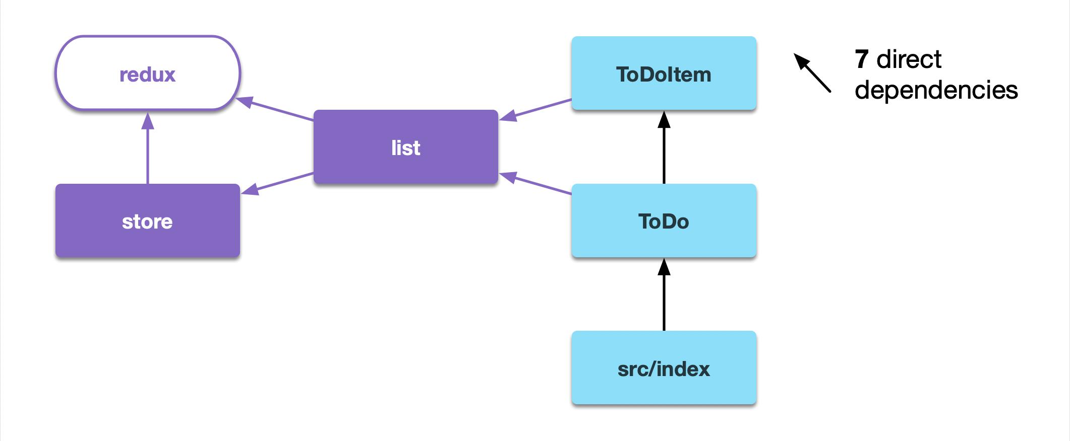 modular redux tutorial modular redux